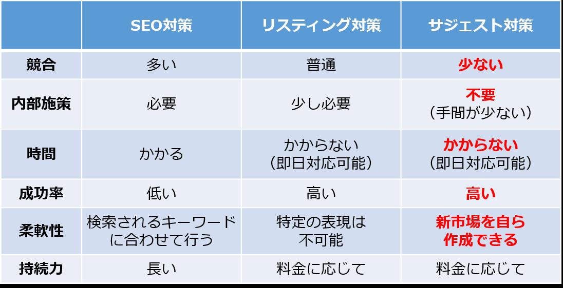 SEO対策・リスティング対策との違い 比較