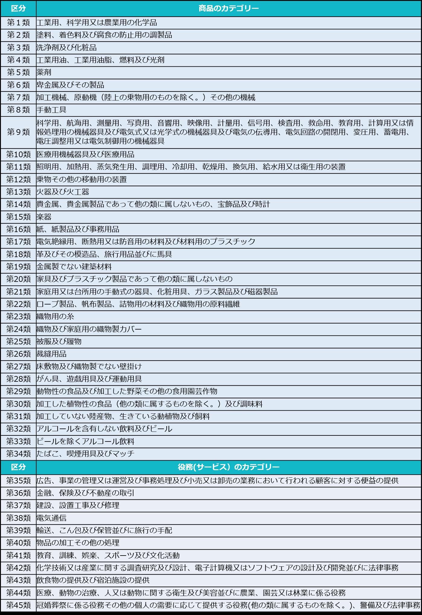 商標の区分(分類) 商標登録