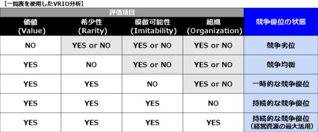 VRIO分析の評価項目