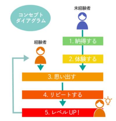 コンセプトダイアグラムの図解