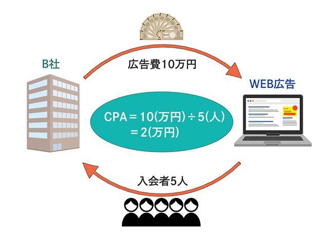 CPA図解