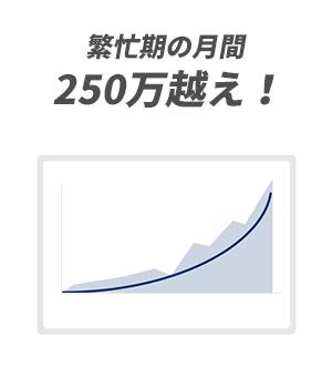 繁忙期の月間250万越え!
