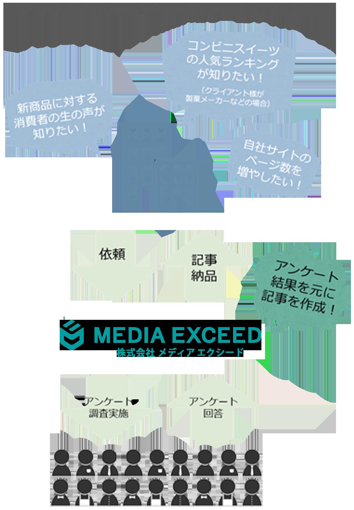 アンケートコンテンツ作成代行サービス イメージ図