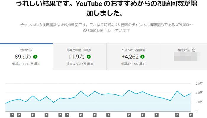 Youtube アナリティクス 概要