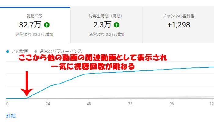 Youtube アナリティクス 関連動画