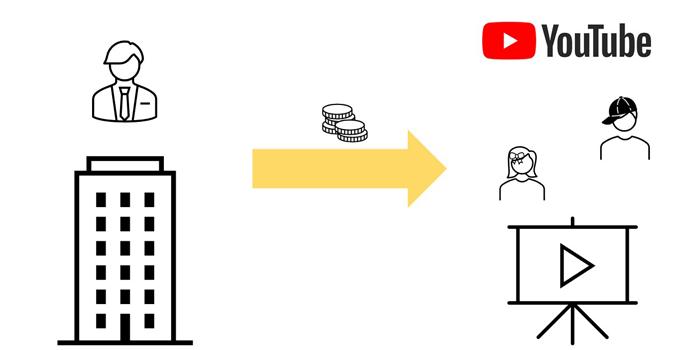 YouTuber企業案件