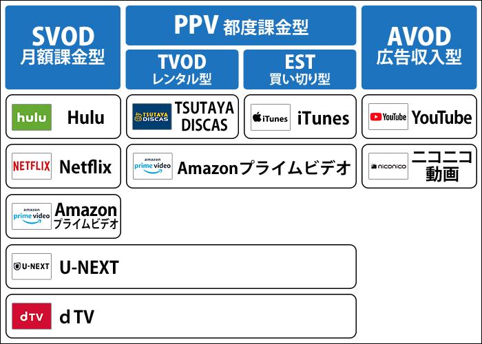 動画配信サービス 種類